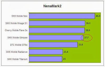 NenaMark2 Comparison
