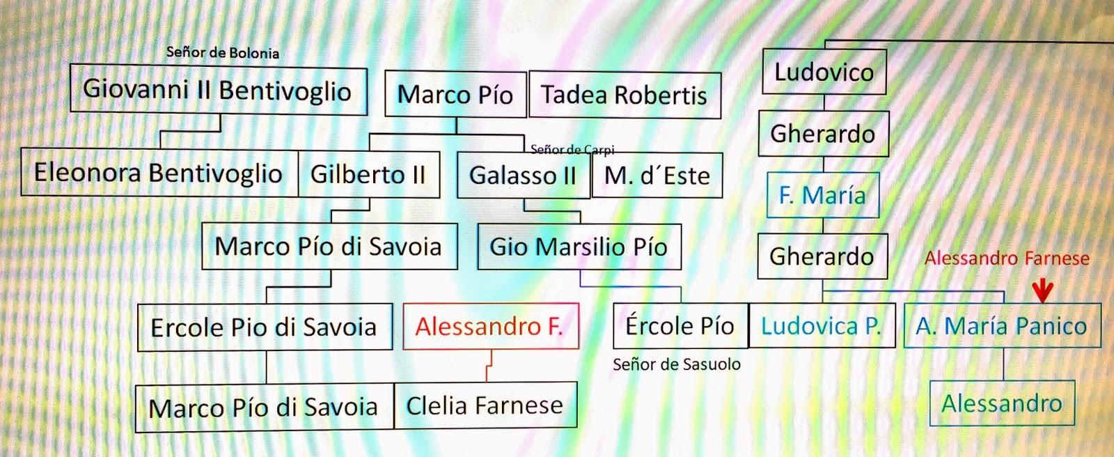 Conti di panico el cardenal alessandro farnese casa a su for Ercole farnese 2017