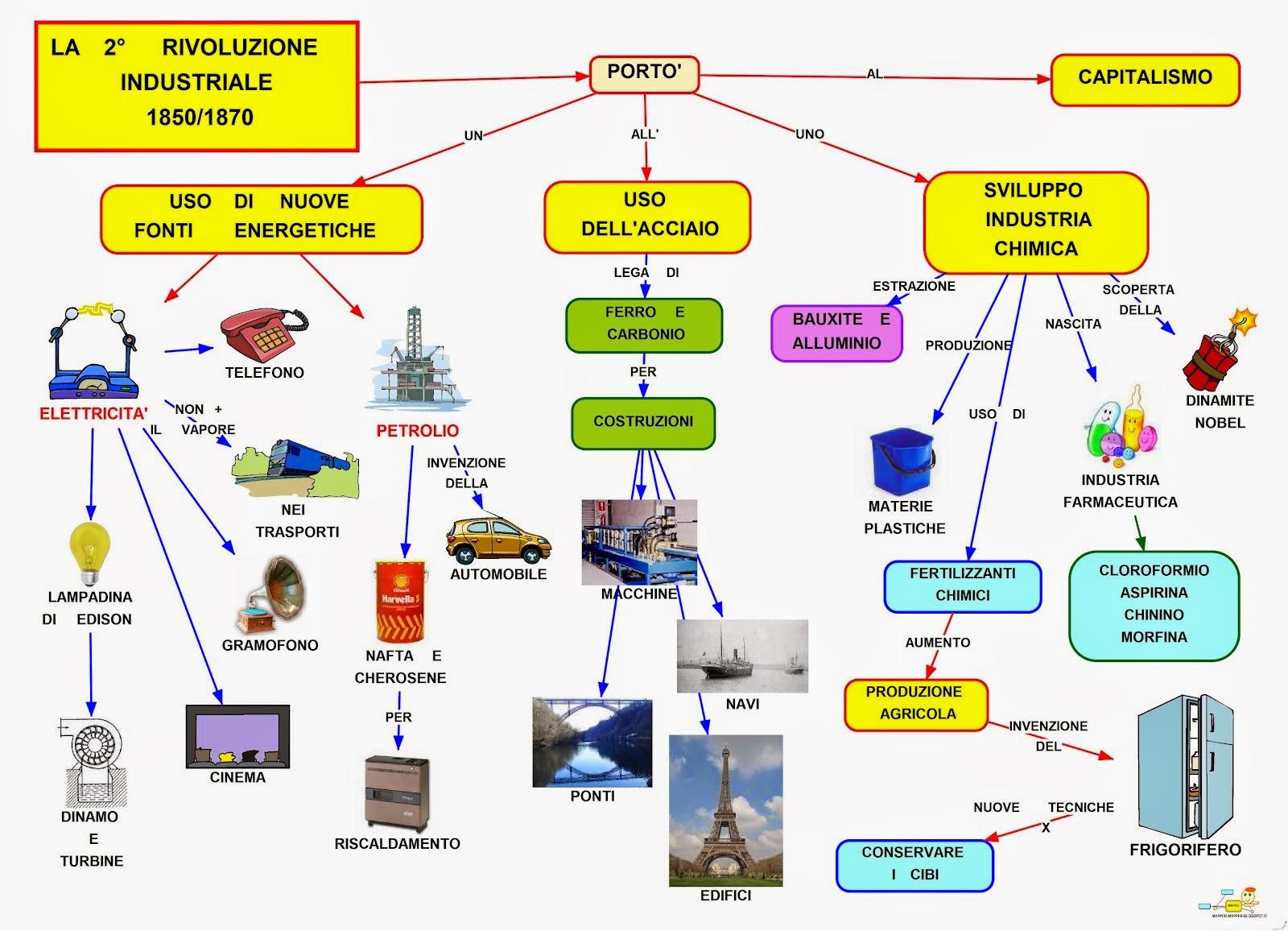 La Seconda Rivoluzione industriale giorgiobaruzzi - LetteraTUreStorie