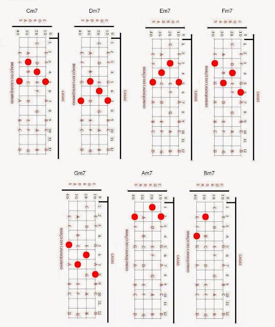Shape: Acordes Menores com 7 no cavaquinho (2), cavaco,cavaquinho,nota,notas,acorde,acordes,solos,partitura,teoria,cifra,cifras,montagem,banjo,dicas,dica,pagode,nandinho,antero,cavacobandolim,bandolim