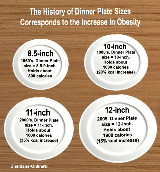 ... plate size had grown to 12-inches with the capacity to hold about 1900 calories. The calorie differences are illustrated in the graphic below.  sc 1 st  Food Art & The History of Plate Sizes | Food Art