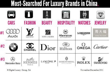 Fiaz 39 S Fashion Blog Fashion Brand Names