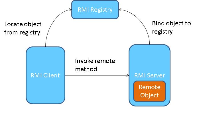 Java RMI ~ Programming Tutoria...