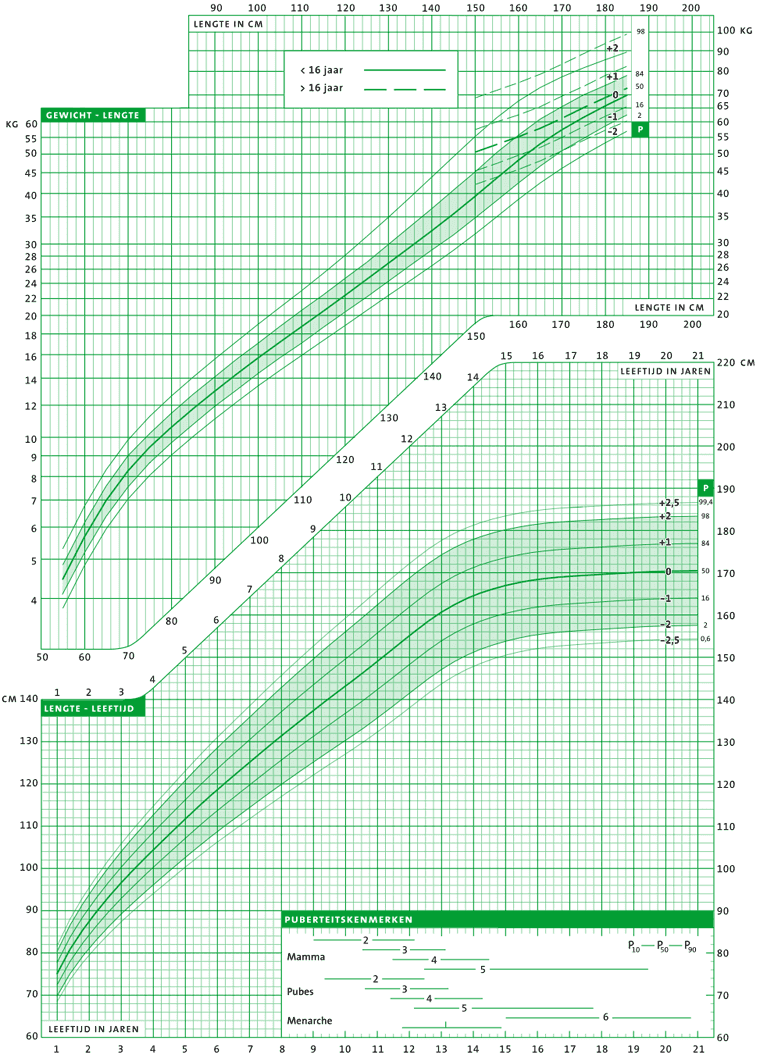 Betrouwbare groeigrafieken prematuren ontwikkeld: www.gynaecologica.nl/2012_07_01_archive.html