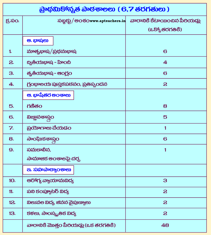 UP Schools Time Table and Subject Weightage
