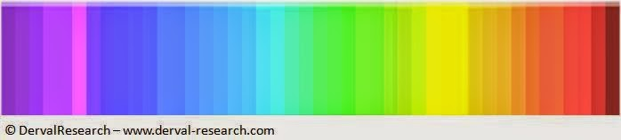 Only 1 in 4 people can see all the colors: do the test!