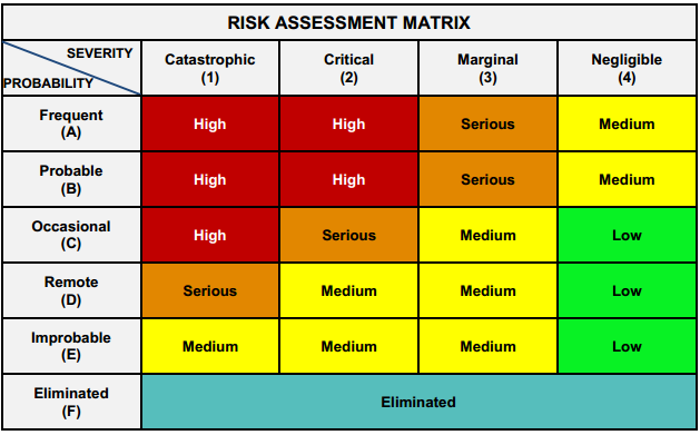 Printables Operational Risk Assessment Worksheet asci 638 human factors in unmanned aerial systems the above risk assessment is also a part of overall operational management necessary to maintain safe operation scaneagle uas