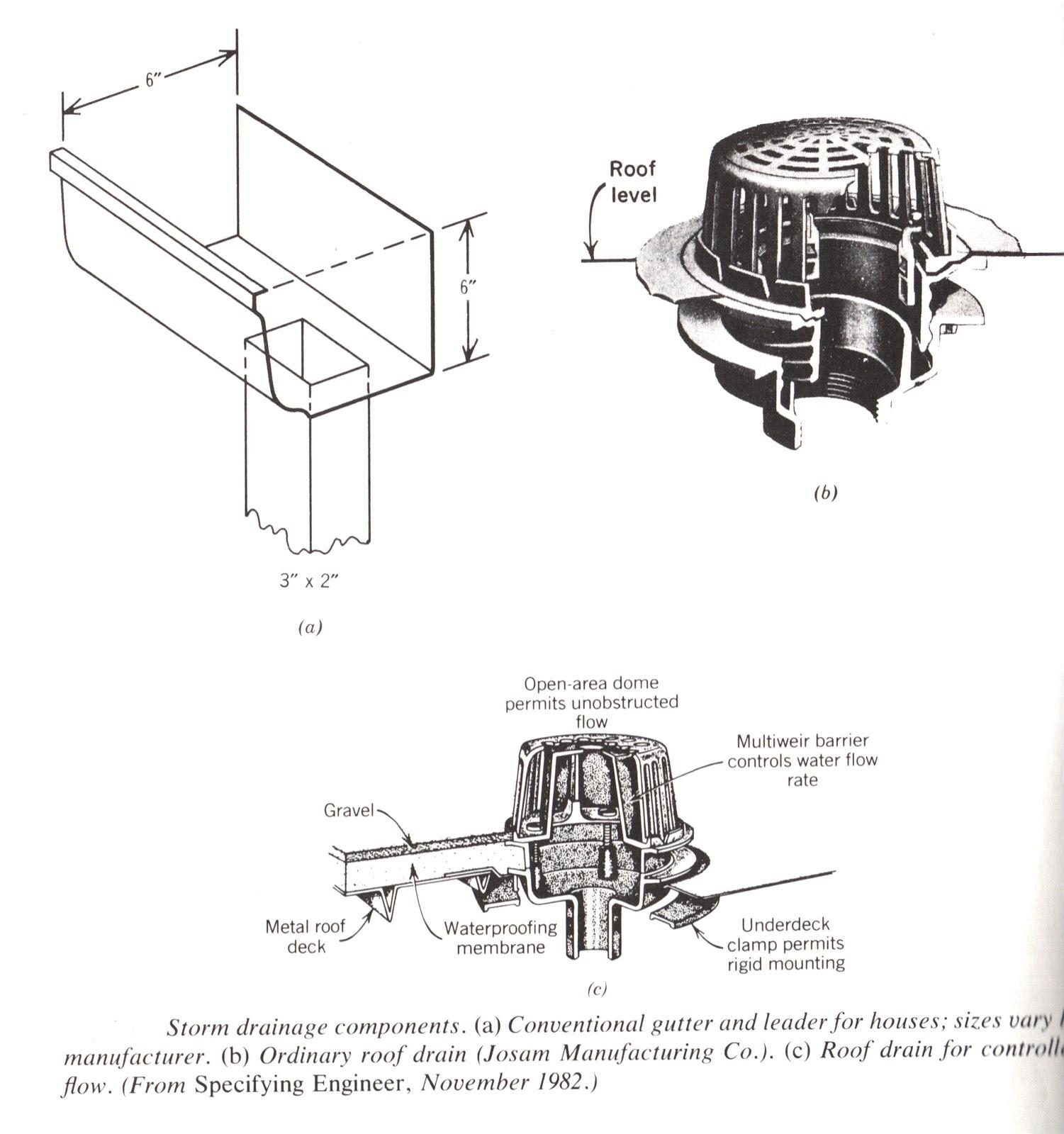 Exceptional Figure Showing Gutter U0026 Drain Detail