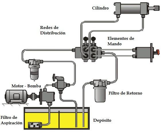 esquema circuito neumatico: