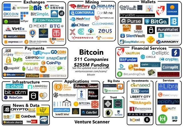 Here are all the Bitcoin companies
