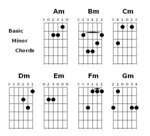 Cara Mudah Belajar Bermain Gitar