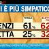 Sondaggio Ipsos tra gli elettori PD: Renzi è il futuro, ma Letta è più preparato
