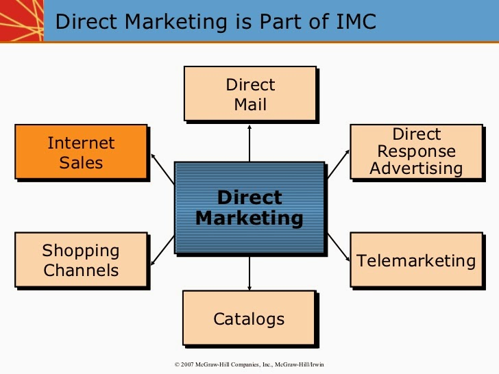 online integrated marketing communication essay Select the product or service from the integrated marketing discussion in week two write a paper in which you research the current customer base, buyer behavior, demographics, psychographics, lifestyle, geographic area, benefit segmentation, and user segmentation for the product or service.
