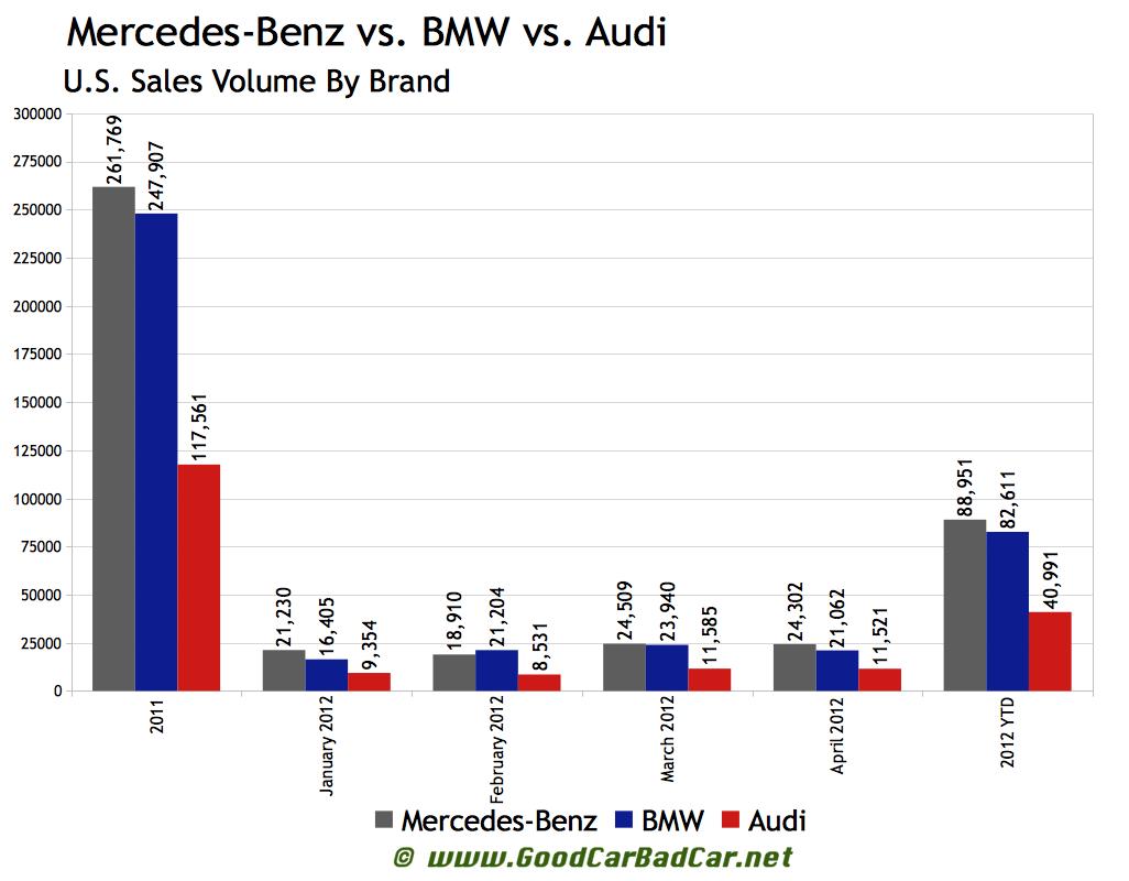 Tesla model s the best for Mercedes benz worldwide sales figures