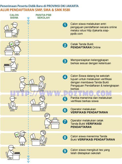 tata cara pendaftaran psb - ppdb online DKI Jakarta 2012