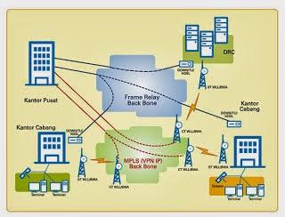 tipe jaringan wide area network Jaringan lan dapat juga dibagi menjadi dua tipe, yaitu jaringan peer to peer dan jaringan client-server jaringan wide area network 4 internet dan intranet.