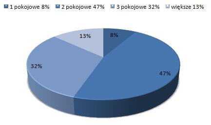 ceny wynajmu mieszkań Krzyki Wrocław, dostępne mieszkania do wynajmu