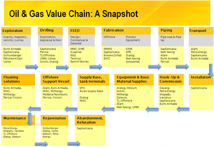 bp value chain British petroleum – stakeholder analysis, porter's five forces analysis, value chain analysis, strategic actions section 1 identify british petroleum's (bp) key stakeholders and map these stakeholders in terms of the power/interest grid.