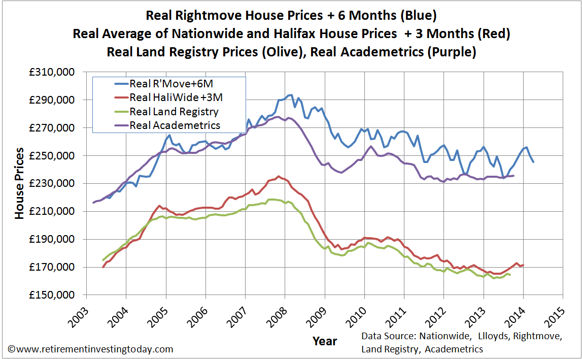 Real House Prices according to Rightmove, Nationwide, Halifax, Land Registry and Academetrics