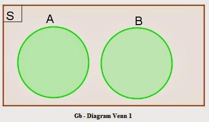 Peluang matematika kelas 9 belajar matematika online httpsoulmath4uspot201401peluang dari gambar diagram venn ccuart Images