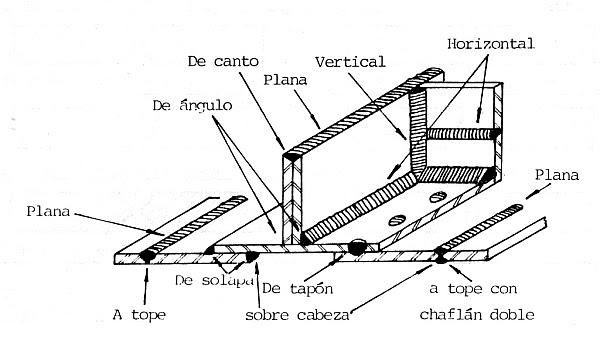 blog de gumo  tipos de soldadura por arco electrico