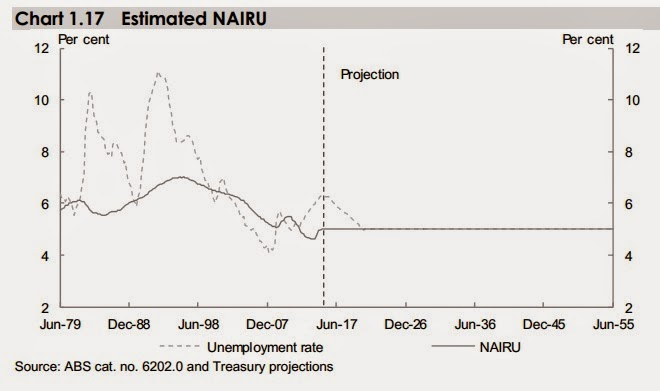 Estimated nairu