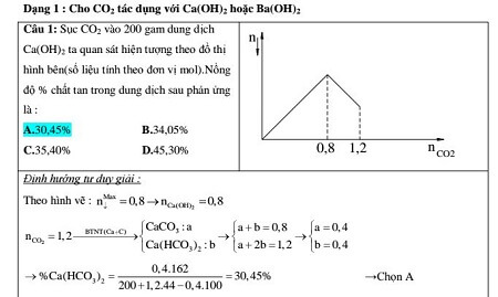 Giải bài tập hóa học bằng Phương pháp đồ thị