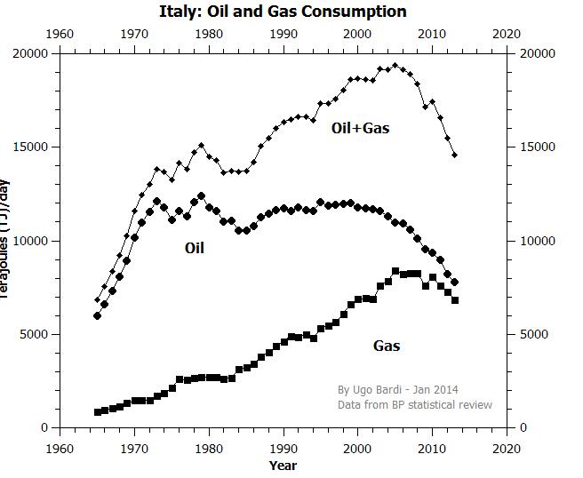 http://1.bp.blogspot.com/-NvN1KaOxdJ4/UuGKXYTpM1I/AAAAAAAAKB8/j009d-0L_2c/s1600/Italy_Oil_Gas.png
