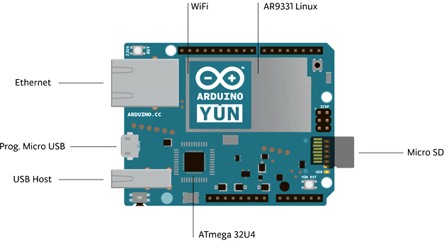 Arduino Yún Different Parts Indicated