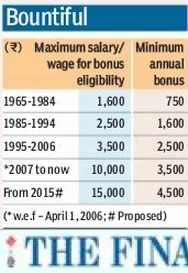 minimum+salary+for+bonus+minimum+annual+bonus