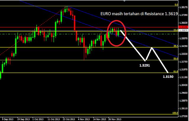 EURO masih tertahan di Resistance 1.3619