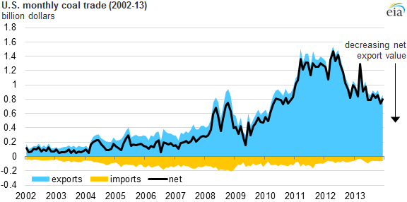 Dollar value of U.S. net coal exports has increased more than three-fold since 2005