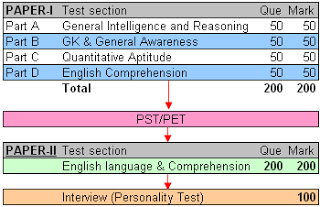 SSC CAPF SI exam pattern