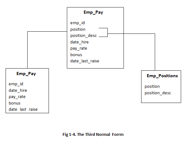 Learn normalization 1nf 2nf 3nf dbms i t engg for Table design normalization
