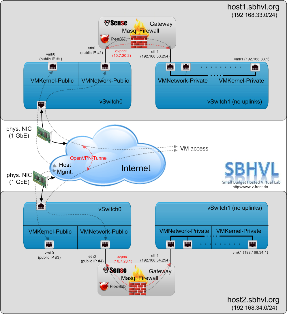 Vmware front experience the sbhvl project part 4 for Vmware vsphere 6 architecture