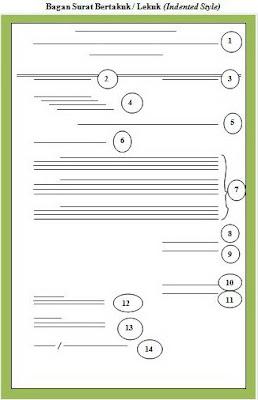 Contoh Bentuk Surat Indented Style atau Surat Bentuk Lekuk