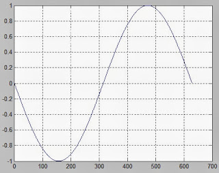 Membat Kurva (plot) di Matlab