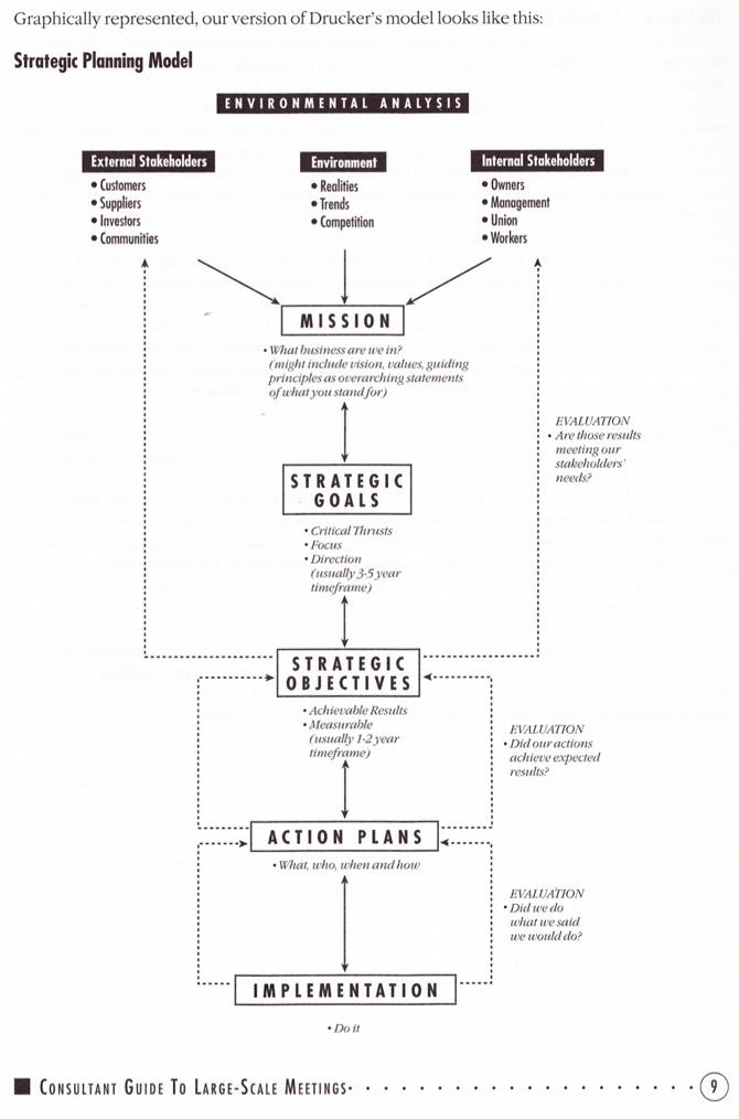 strategic planning model   change management success