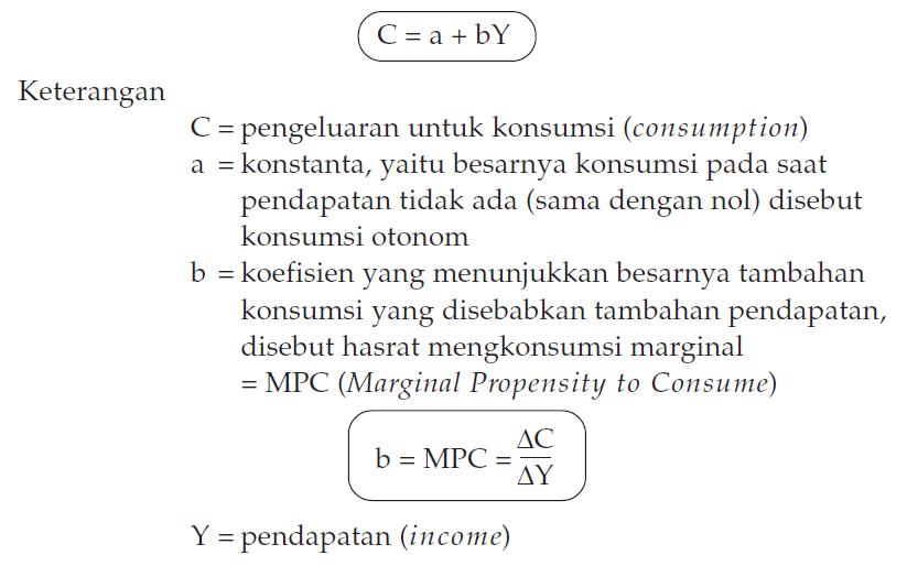 Fungsi Konsumsi dan Fungsi Tabungan 2