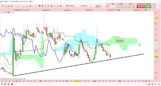Analyse technique du cours de Bourse de Poxel demandée par le forum Boursorama 1