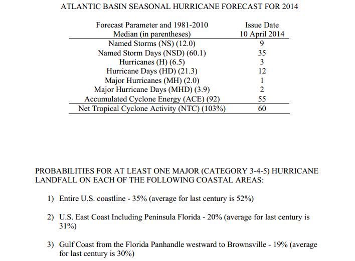 Vorhersage Atlantische Hurrikansaison 2014