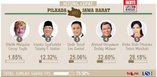 hasil quick count pilgub jabar 2013