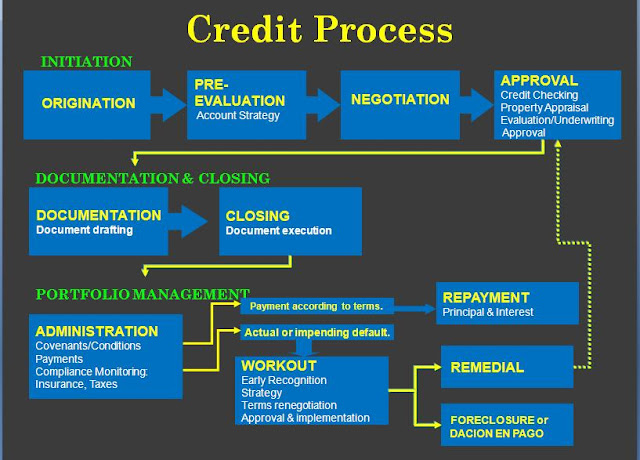credit appraisal process in hdfc