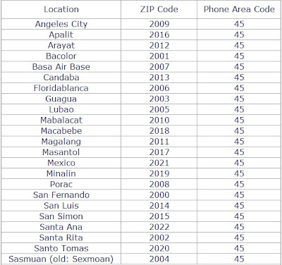 Zip codes amp phone area code of the province of pampanga
