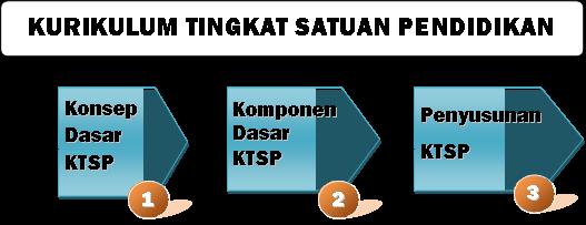 Mengapa Indonesia Menggunakan KTSP?