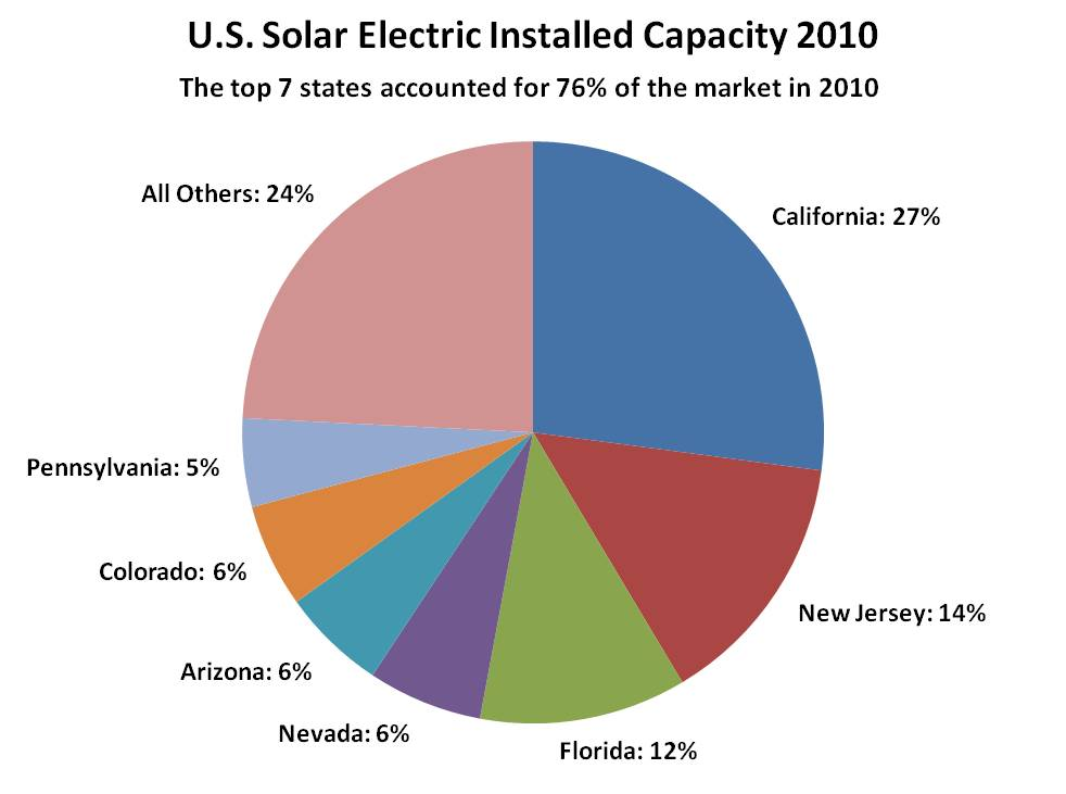 Arizona Geology Arizona Lags New Jersey In Solar Power