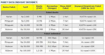 Cara Daftar Paket Internet Indosat IM3+Mentari Unlimited