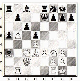 Ataque de minorías en ajedrez: avanzar el peón a a5 para crear un peón pasado