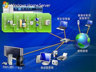 集眾多功能於一身的 Windows Home Server