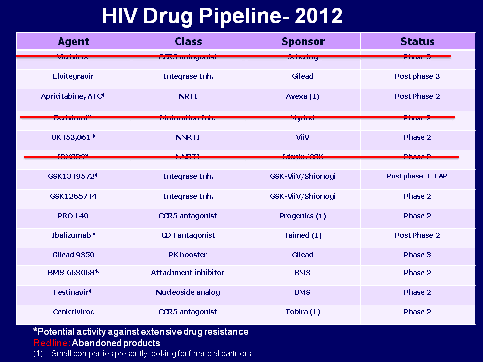 hiv drugs: